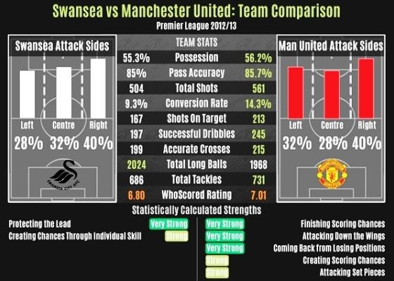 Суонси - Манчестер Юнайтед