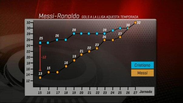 противостояние Месси и Роналдо